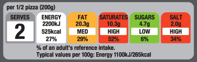 Traffic-light food labeling know your facts!
